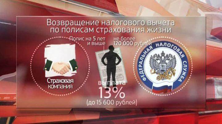 Петербурге сдать социальный вычет по дмс документы выяснить, когда