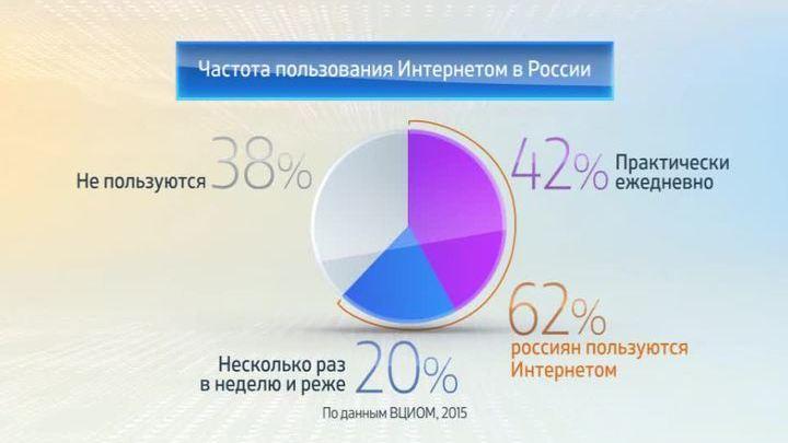 Россия в цифрах. Портрет российских интернет-пользователей