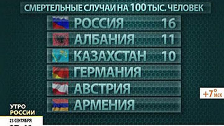 Россия лидирует в Европе по количеству молодых убийц