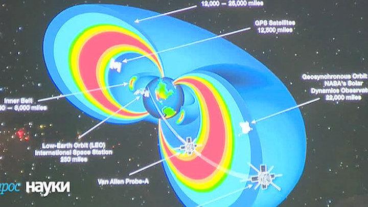 Вопрос науки. Магнитное поле Земли